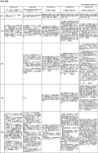 西原博史先生 多様な学び 条文比較('16_05段階まで)