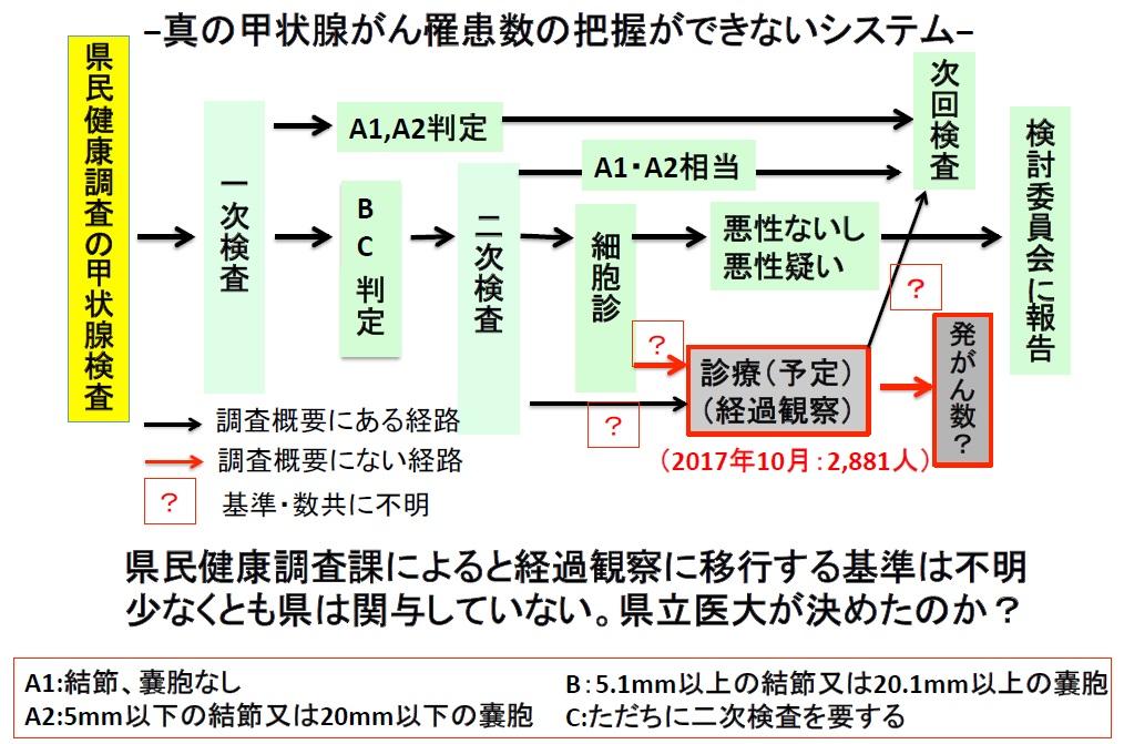 崎山さん講演資料 図3